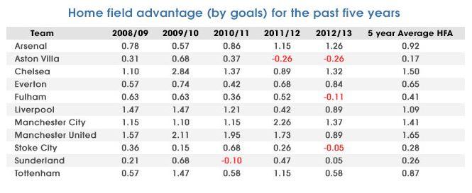 HFA-statisztikák az elmúlt öt évben