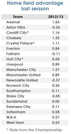 Az előző szezon HFA statisztikái