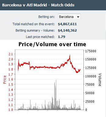 Így nézett ki a Barcelona oddsának grafikonja néhány perccel Arda Turan lecserélését követően