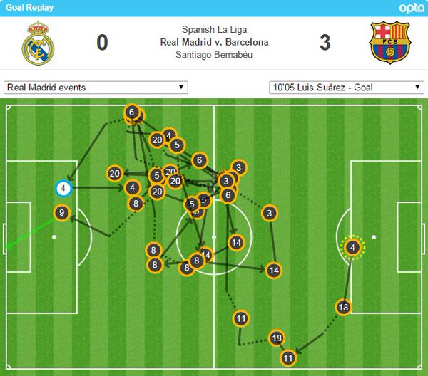 24 passz előzte meg Suárez első gólját - a legtöbb idén