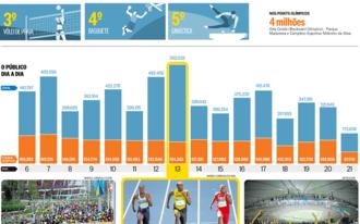 Ezek voltak a legnépszerűbb sportágak Rióban