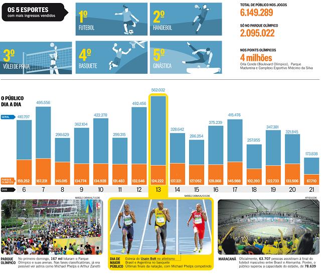 Fotó: infograficos.oglobo.globo.com