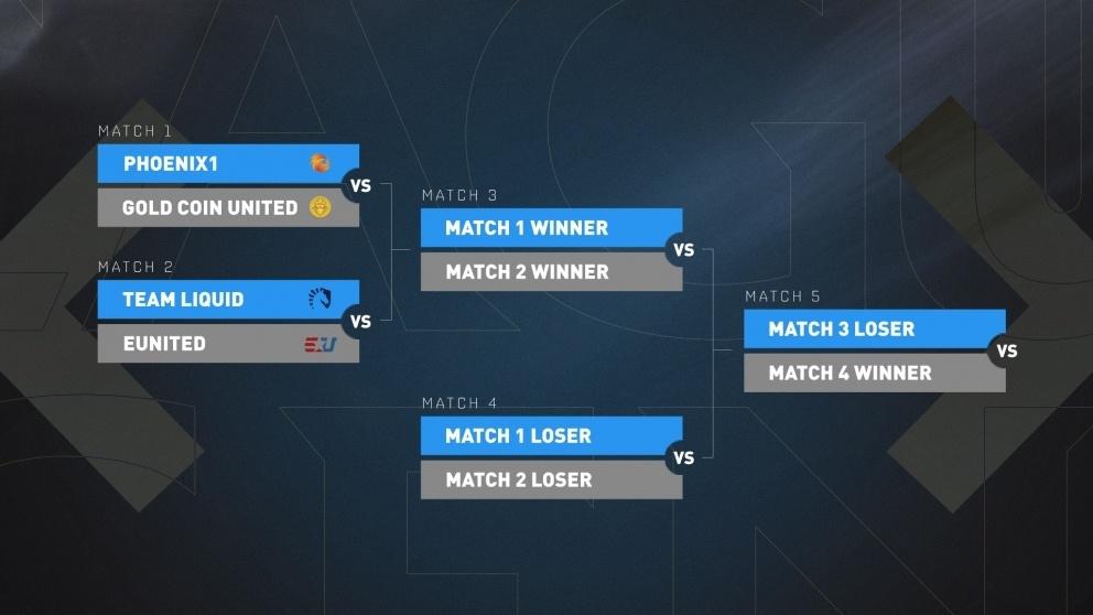 Így néz ki a Liga rendszere - csak most a főszerepben az európai csapatok lesznek / fotó: lolesports.com