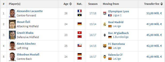 Az Arsenal top 5 legdrágább igazolása. fotó: transfermarkt.com