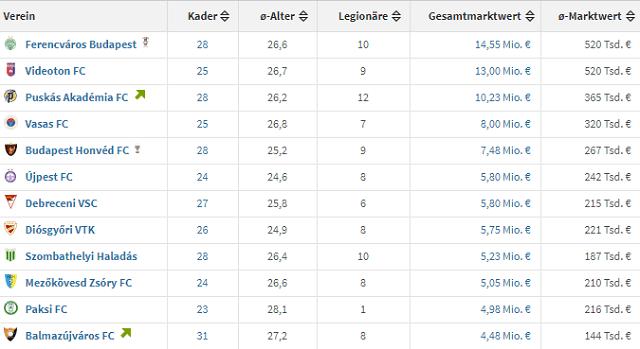 Csapat / játékosok száma/ átlagéletkor/ légiósok száma/ a keret összértéke / átlagos értéke egy játékosnak