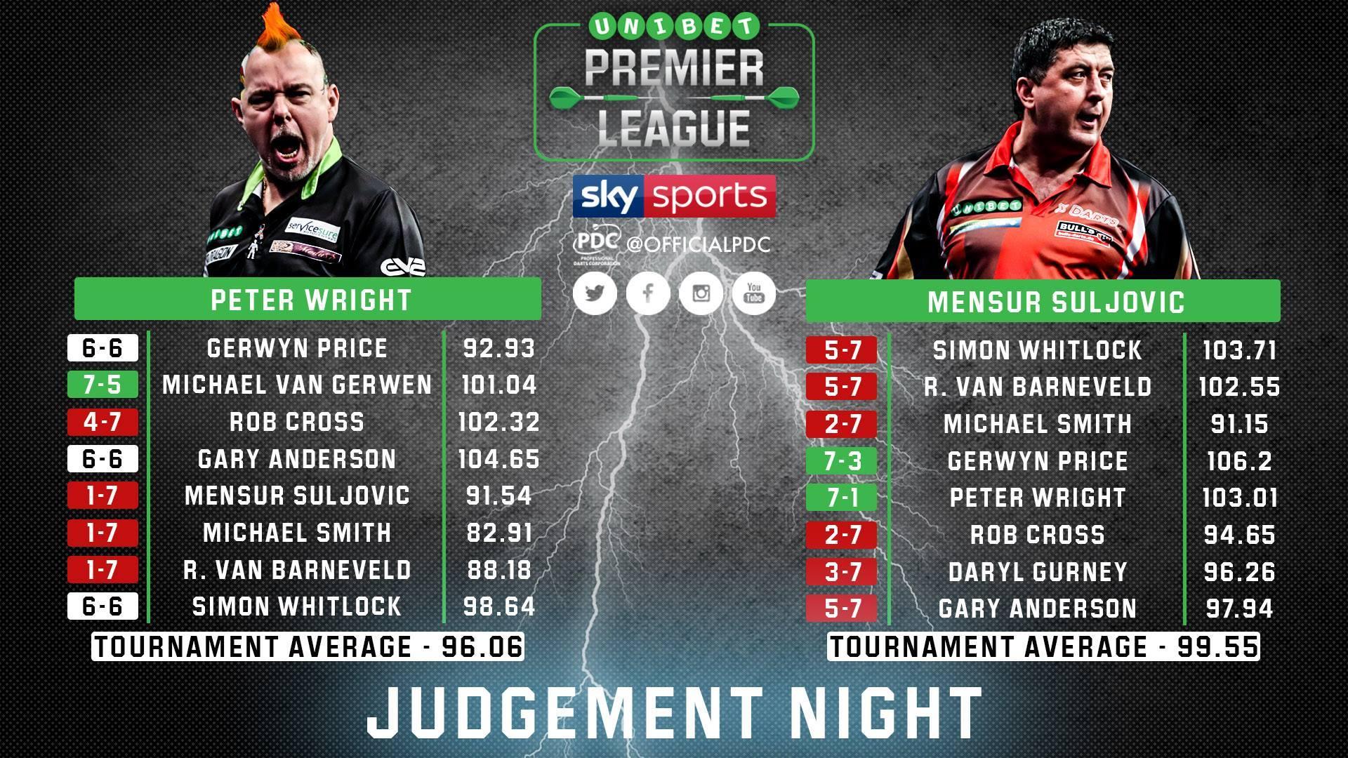 Wright vagy Suljovic marad versenyben? - Fotó: PDC