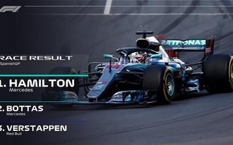 Hamilton könnyedén nyert, Vettel a dobogóról is lecsúszott