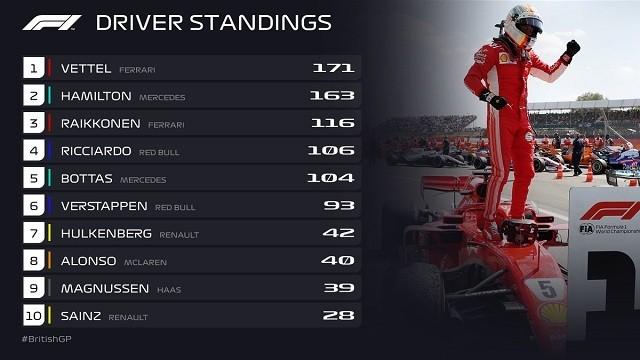 Így áll a bajnokság 10 futamot követően. - Fotó: Twitter/F1