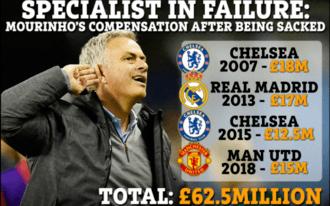 Mourinhónak nagyon bejön, hogy mindenhonnan kirúgják