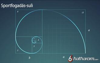 Fogadási stratégiák I. - a Fibonacci-stratégia bemutatása