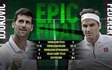 Ezzel a fogadással megduplázhatod a téted a Djokovics - Federer döntőn
