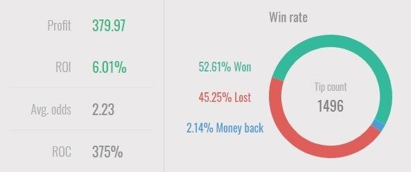 MoneyMaker all time statisztikája a Logibeten.