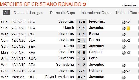CR7 utolsó 10 mérkőzése / soccerway.com