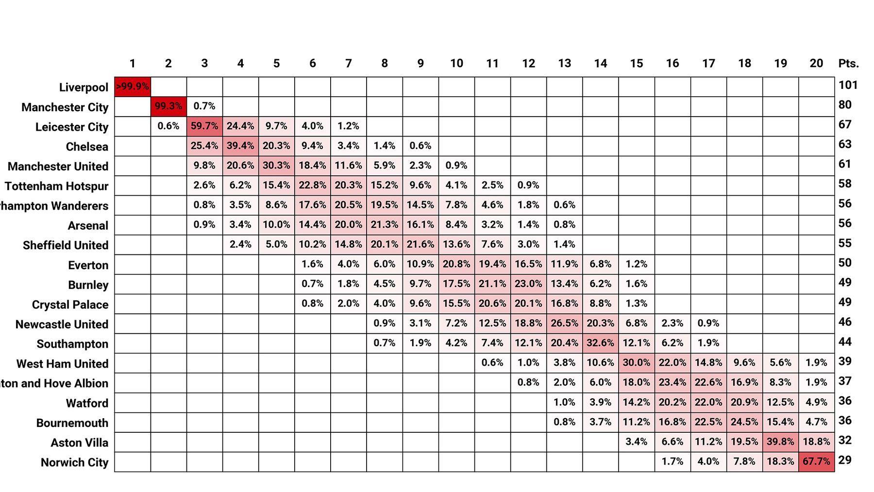 Százalékosan a csapatok várható helyezései / Fotó: StatsPerform