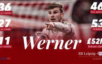 Mennyire reális Werner Liverpoolba szerződése?