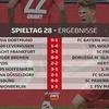 Elgondolkodtatóak ezek az új Bundesliga-piacok a Bet365-ön