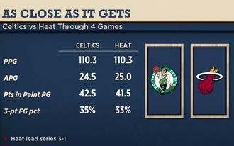 Nincs mese, váltanunk kell - tippek az NBA-rájátszásra