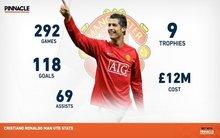 Ezért lehet csalóka CR7 szerepe a Manchester Unitedben