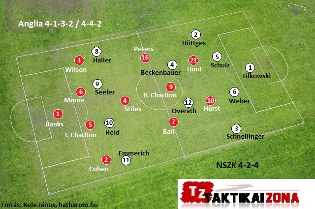 A vb-döntő csapatai (1966)